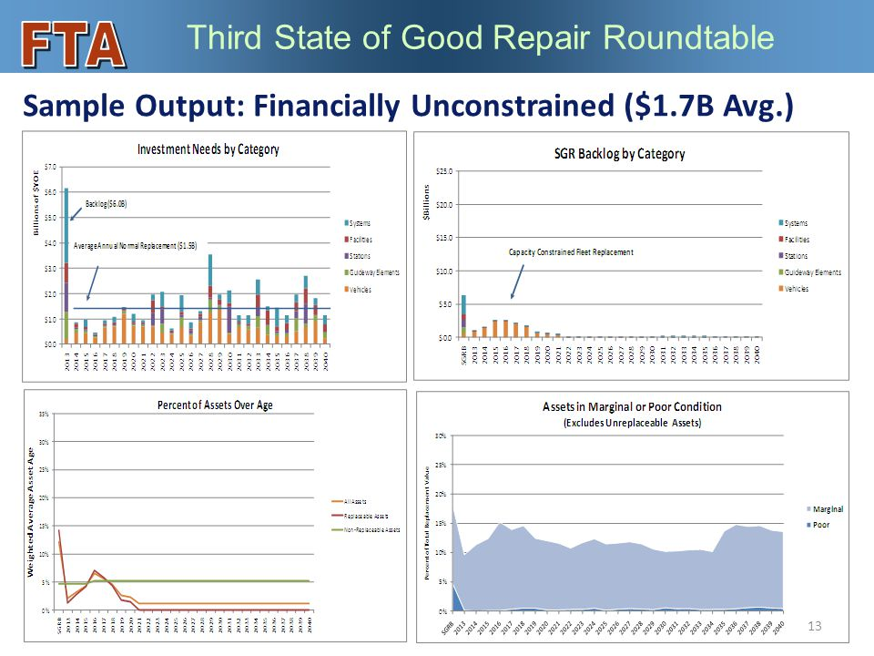 Third State of Good Repair Roundtable Sample Output: Financially Unconstrained ($1.7B Avg.) 13
