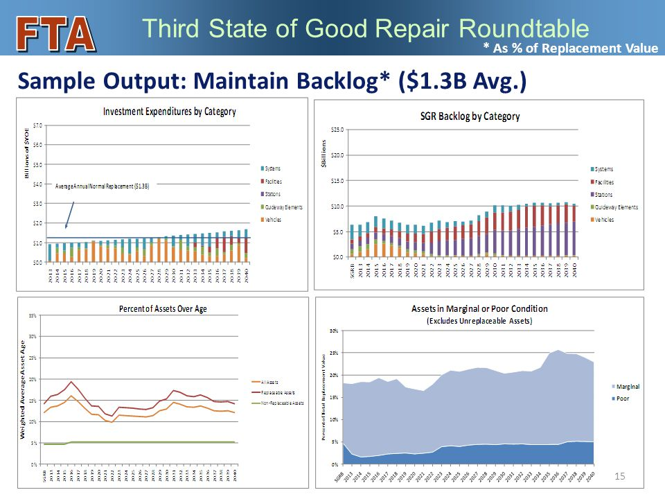 Third State of Good Repair Roundtable Sample Output: Maintain Backlog* ($1.3B Avg.) 15 * As % of Replacement Value