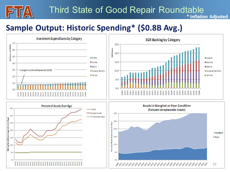 Third State of Good Repair Roundtable Sample Output: Historic Spending* ($0.8B Avg.) 16 * Inflation Adjusted