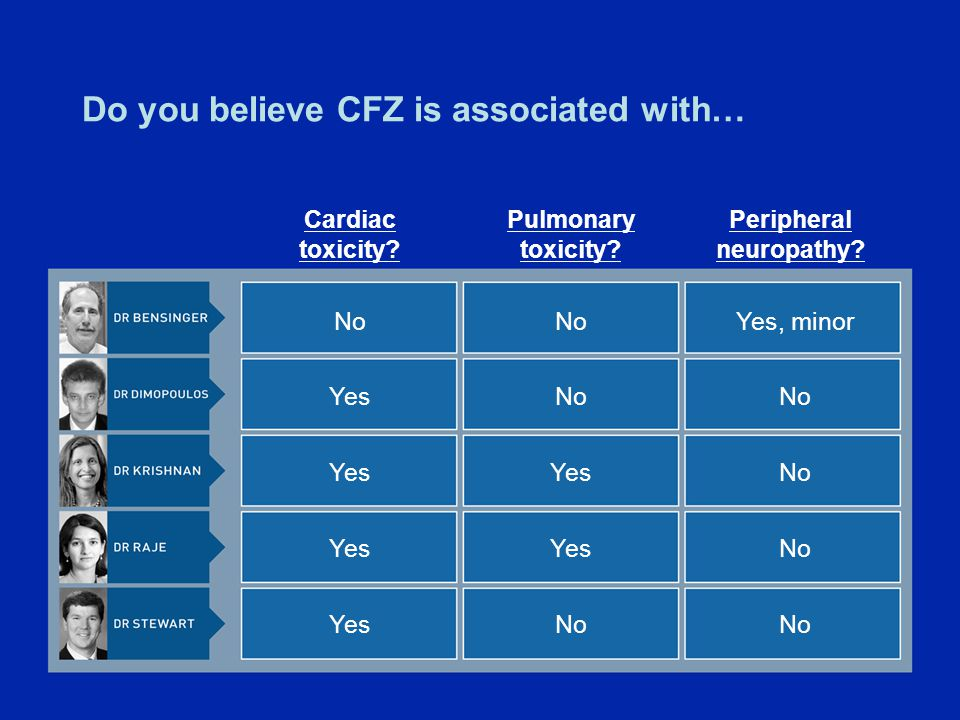Do you believe CFZ is associated with… No Yes Cardiac toxicity.