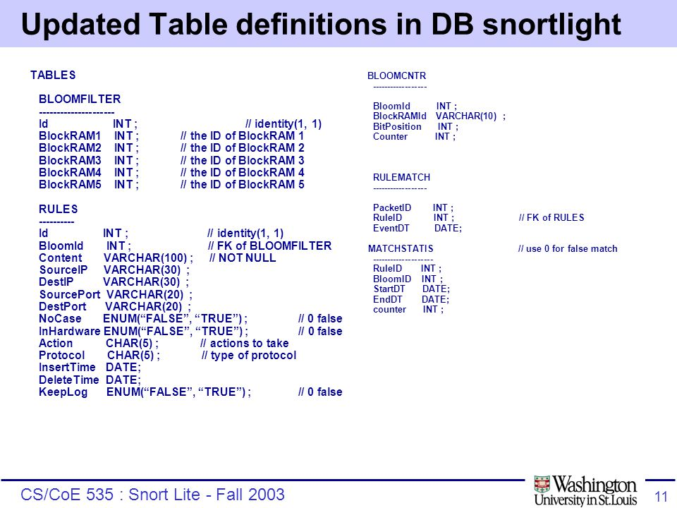CS/CoE 535 : Snort Lite - Fall 2003 11 Updated Table definitions in DB snortlight TABLES BLOOMFILTER --------------------- Id INT ; // identity(1, 1) BlockRAM1 INT ; // the ID of BlockRAM 1 BlockRAM2 INT ; // the ID of BlockRAM 2 BlockRAM3 INT ; // the ID of BlockRAM 3 BlockRAM4 INT ; // the ID of BlockRAM 4 BlockRAM5 INT ; // the ID of BlockRAM 5 RULES ---------- Id INT ; // identity(1, 1) BloomId INT ; // FK of BLOOMFILTER Content VARCHAR(100) ; // NOT NULL SourceIP VARCHAR(30) ; DestIP VARCHAR(30) ; SourcePort VARCHAR(20) ; DestPort VARCHAR(20) ; NoCase ENUM( FALSE , TRUE ) ; // 0 false InHardware ENUM( FALSE , TRUE ) ; // 0 false Action CHAR(5) ; // actions to take Protocol CHAR(5) ; // type of protocol InsertTime DATE; DeleteTime DATE; KeepLog ENUM( FALSE , TRUE ) ; // 0 false BLOOMCNTR ------------------ BloomId INT ; BlockRAMId VARCHAR(10) ; BitPosition INT ; Counter INT ; RULEMATCH ------------------ PacketID INT ; RuleID INT ; // FK of RULES EventDT DATE; MATCHSTATIS // use 0 for false match -------------------- RuleID INT ; BloomID INT ; StartDT DATE; EndDT DATE; counter INT ;
