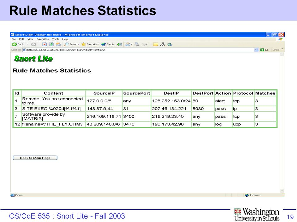 CS/CoE 535 : Snort Lite - Fall 2003 19 Rule Matches Statistics