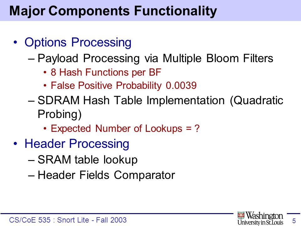CS/CoE 535 : Snort Lite - Fall 2003 5 Major Components Functionality Options Processing –Payload Processing via Multiple Bloom Filters 8 Hash Functions per BF False Positive Probability 0.0039 –SDRAM Hash Table Implementation (Quadratic Probing) Expected Number of Lookups = .
