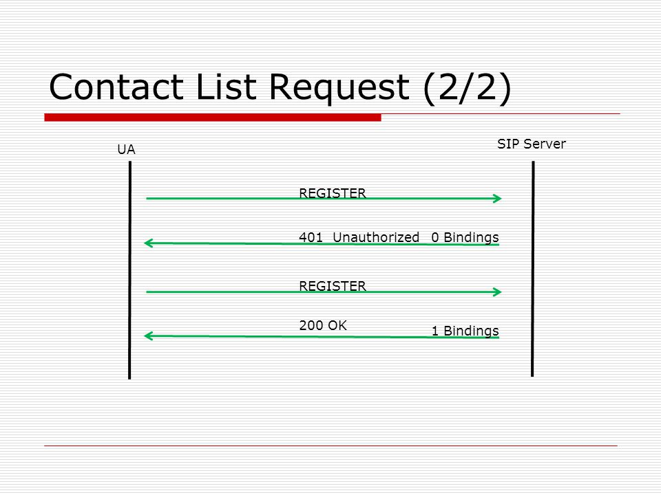 Contact List Request (2/2) UA SIP Server REGISTER 401 Unauthorized REGISTER 200 OK 0 Bindings 1 Bindings