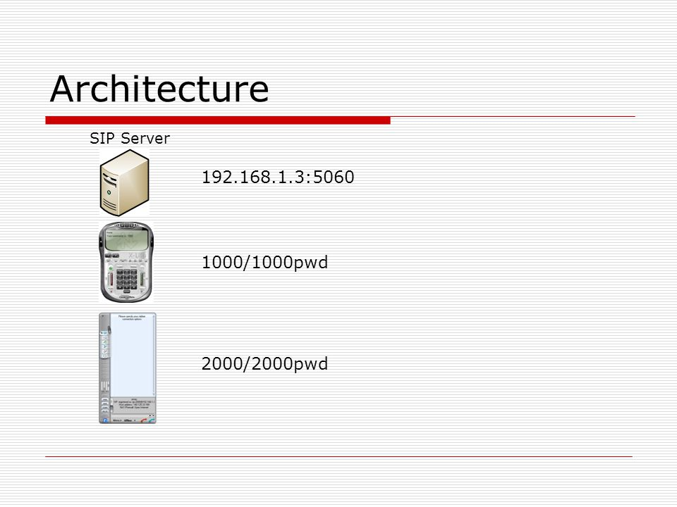 Architecture SIP Server 192.168.1.3:5060 1000/1000pwd 2000/2000pwd