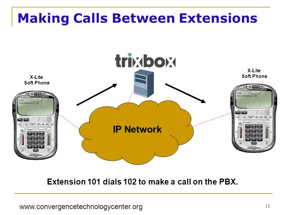 www.convergencetechnologycenter.org 15 X-Lite Soft Phone Making Calls Between Extensions X-Lite Soft Phone IP Network Extension 101 dials 102 to make