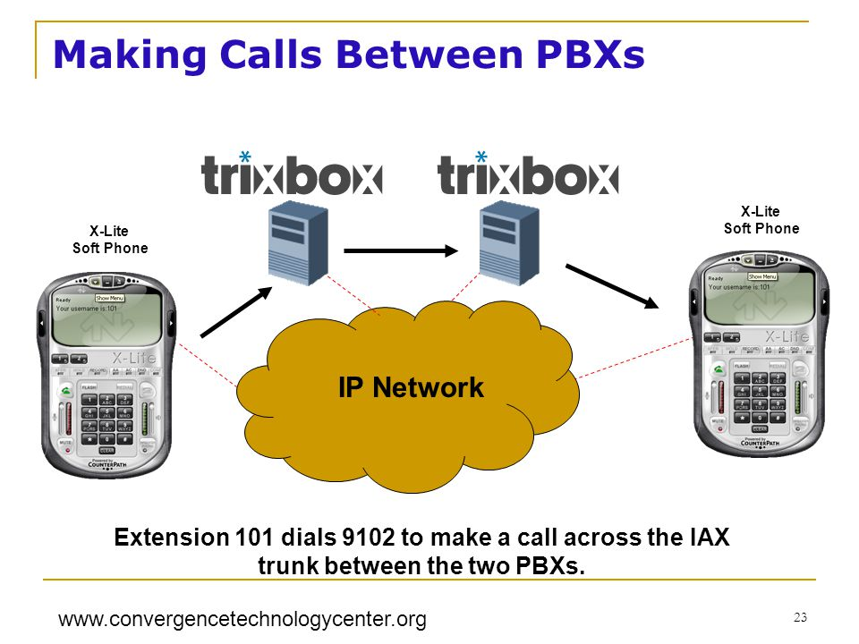 www.convergencetechnologycenter.org 23 X-Lite Soft Phone Making Calls Between PBXs X-Lite Soft Phone IP Network Extension 101 dials 9102 to make a cal