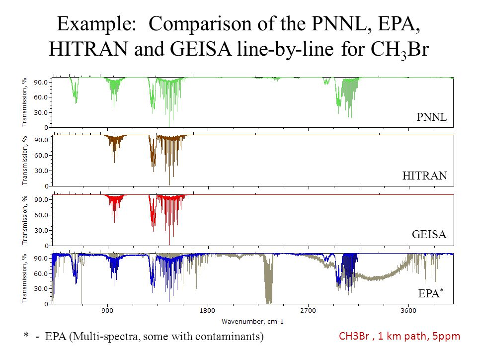 Example: Comparison of the PNNL, EPA, HITRAN and GEISA line-by-line for CH 3 Br PNNL CH3Br, 1 km path, 5ppm HITRAN GEISA EPA * * - EPA (Multi-spectra,