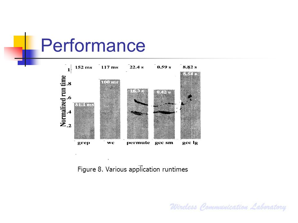Figure 8. Various application runtimes