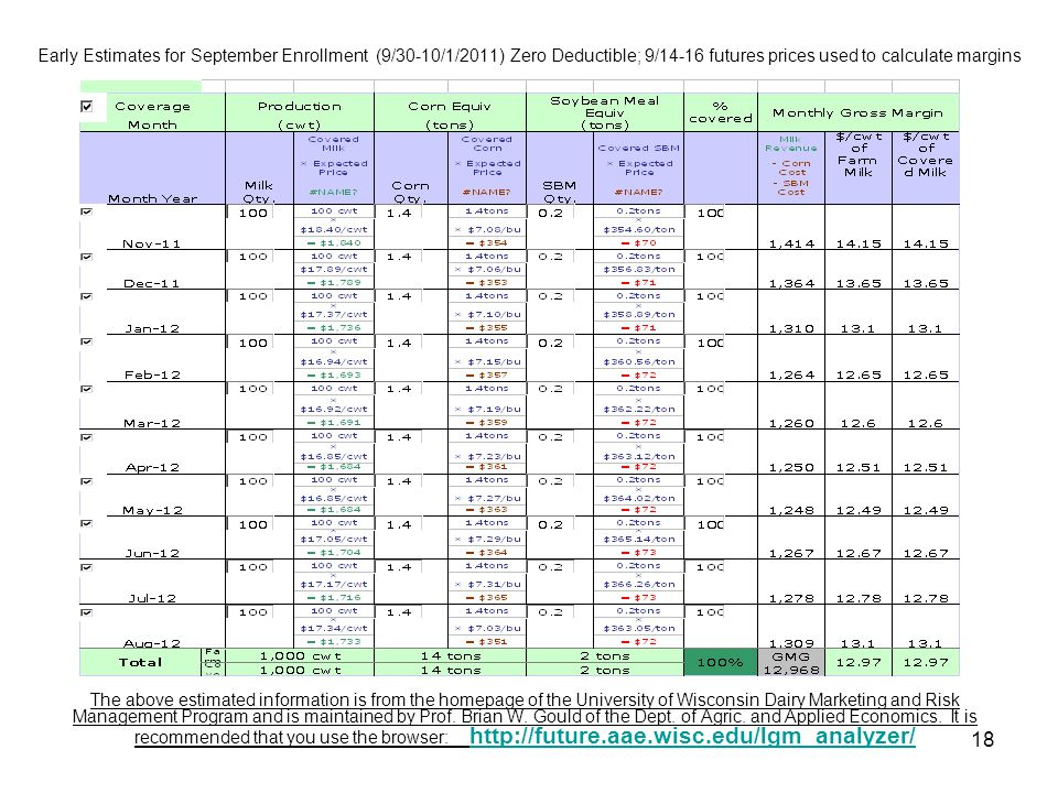 18 Early Estimates for September Enrollment (9/30-10/1/2011) Zero Deductible; 9/14-16 futures prices used to calculate margins The above estimated inf