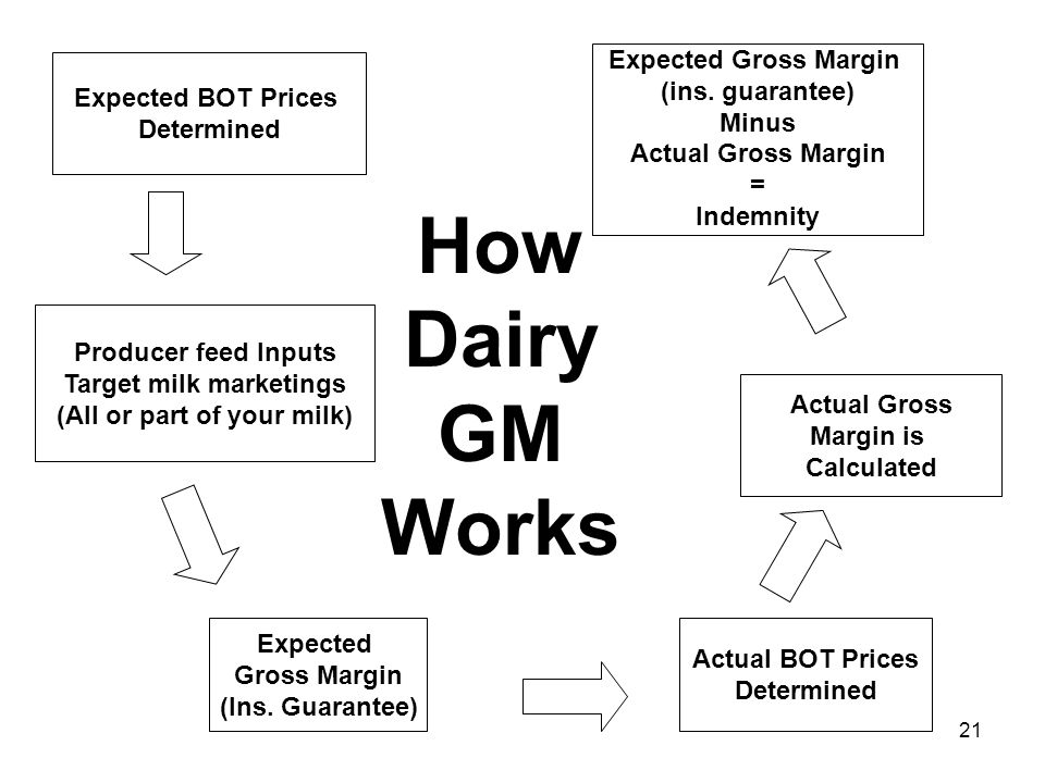 21 Expected Gross Margin (ins. guarantee) Minus Actual Gross Margin = Indemnity Producer feed Inputs Target milk marketings (All or part of your milk)