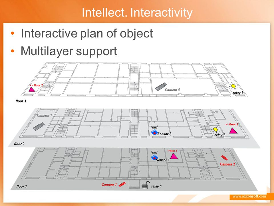 Intellect. Interactivity Interactive plan of object Multilayer support