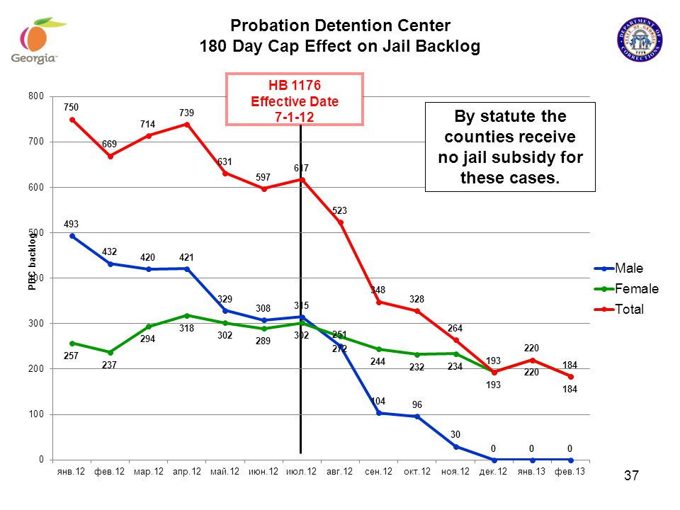 Probation Detention Center 180 Day Cap Effect on Jail Backlog By statute the counties receive no jail subsidy for these cases. HB 1176 Effective Date