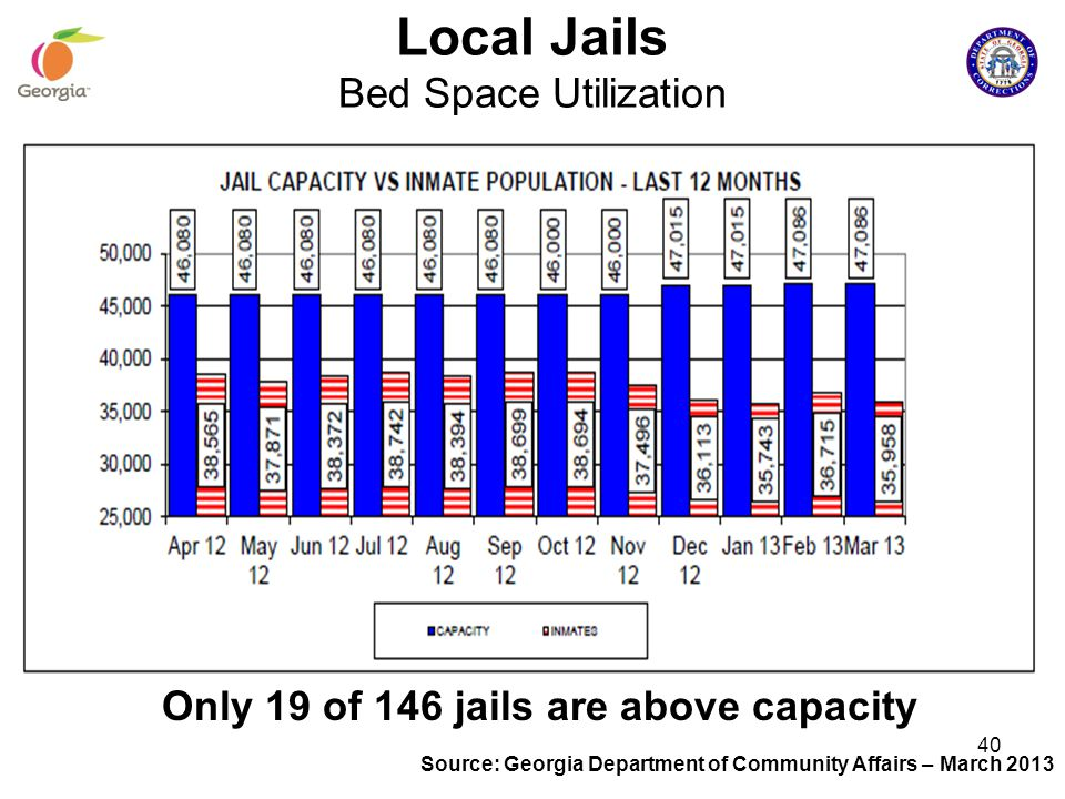 Local Jails Bed Space Utilization Only 19 of 146 jails are above capacity Source: Georgia Department of Community Affairs – March 2013 40