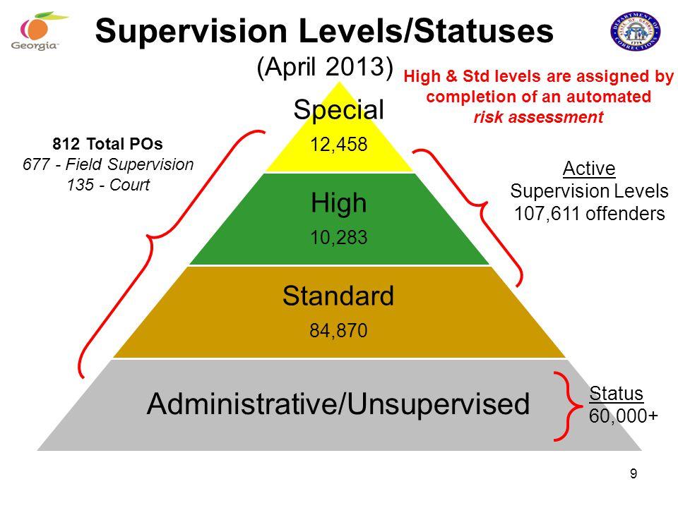 Supervision Levels/Statuses (April 2013) Special 12,458 High 10,283 Standard 84,870 Administrative/Unsupervised Active Supervision Levels 107,611 offe