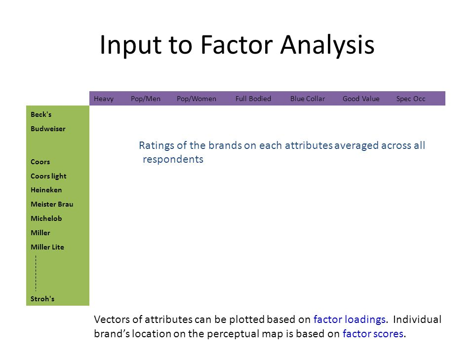 Input to Factor Analysis Vectors of attributes can be plotted based on factor loadings.