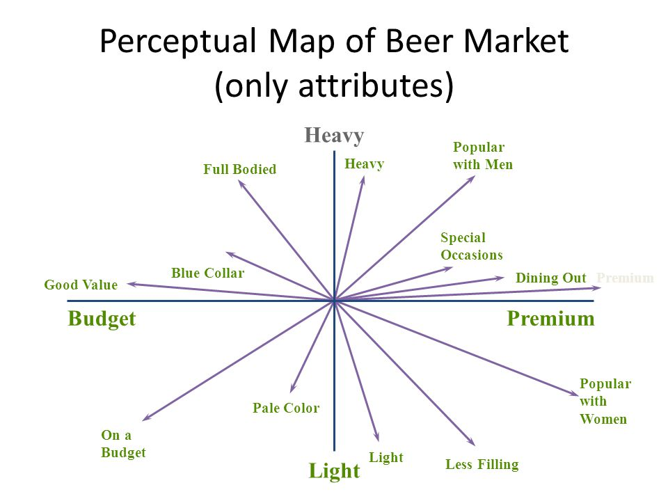Perceptual Map of Beer Market (only attributes) Popular with Men Heavy Special Occasions Dining OutPremium Popular with Women Light Pale Color On a Budget Good Value Blue Collar Full Bodied PremiumBudget Light Heavy Less Filling