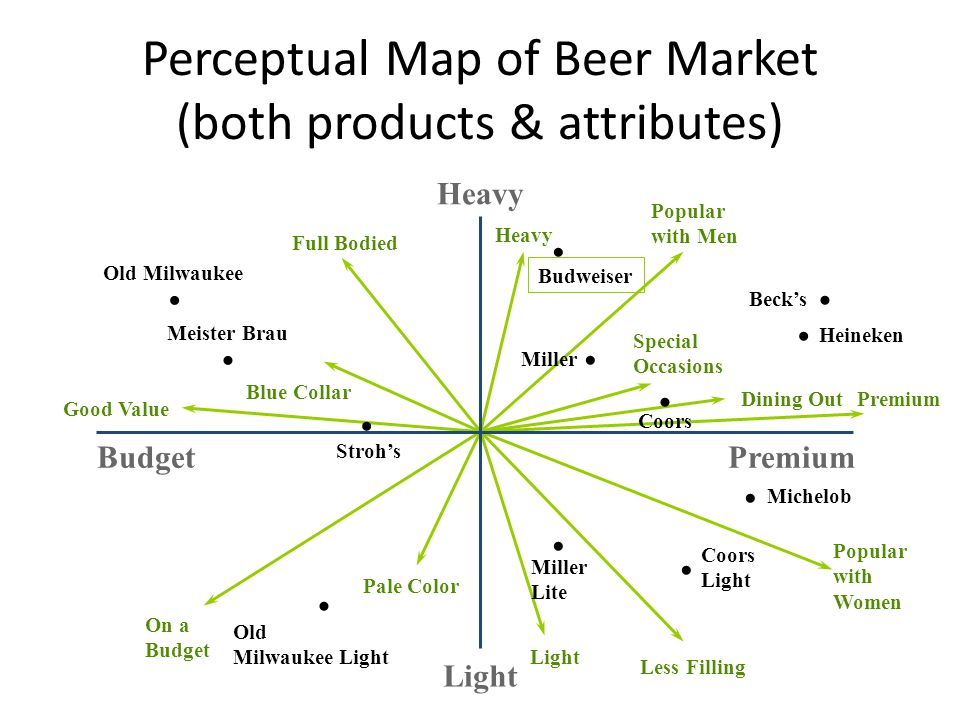 Perceptual Map of Beer Market (both products & attributes) Popular with Men Heavy Special Occasions Dining OutPremium Popular with Women Light Pale Color On a Budget Good Value Blue Collar Full Bodied PremiumBudget Light Heavy Meister Brau Stroh's Beck's Heineken Old Milwaukee Miller Coors Michelob Miller Lite Coors Light Old Milwaukee Light Budweiser Less Filling