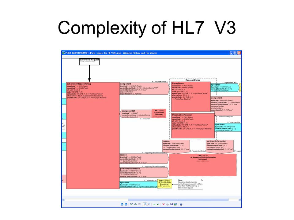 Complexity of HL7 V3