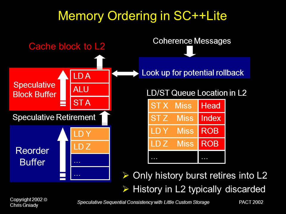 PACT 2002 Copyright 2002  Chris Gniady Speculative Sequential Consistency with Little Custom Storage Memory Ordering in SC++Lite  Only history burst retires into L2  History in L2 typically discarded ST A LD A ALU Speculative Block Buffer LD/ST Queue Location in L2 Speculative Retirement Reorder Buffer LD Y LD Z...