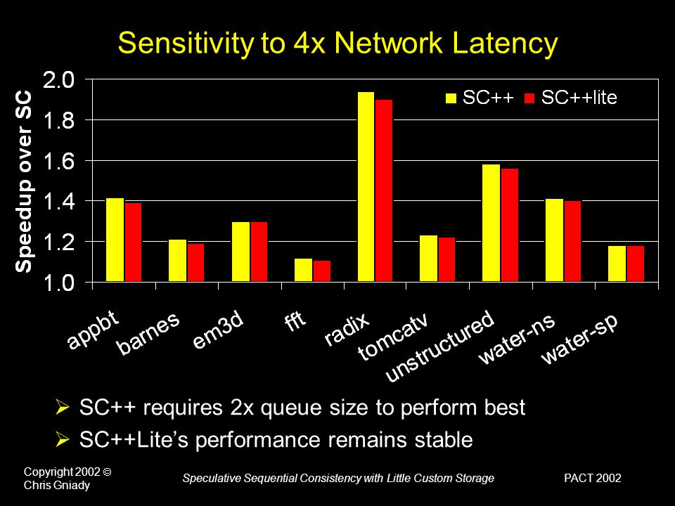 PACT 2002 Copyright 2002  Chris Gniady Speculative Sequential Consistency with Little Custom Storage Sensitivity to 4x Network Latency  SC++ requires 2x queue size to perform best  SC++Lite's performance remains stable