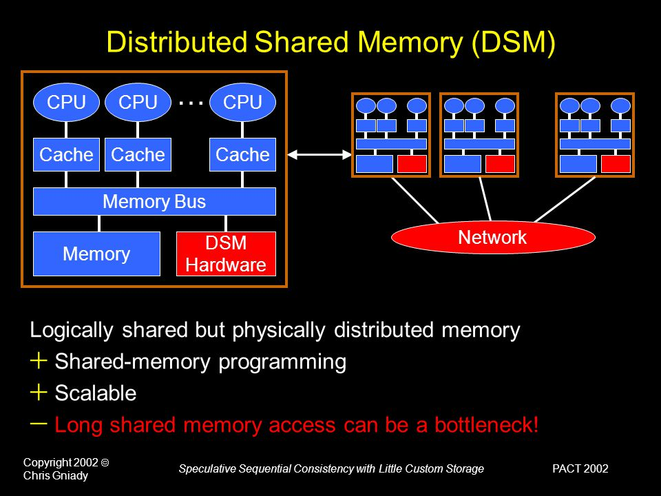 PACT 2002 Copyright 2002  Chris Gniady Speculative Sequential Consistency with Little Custom Storage CPU … Cache Memory Bus Memory DSM Hardware Network Distributed Shared Memory (DSM) Logically shared but physically distributed memory  Shared-memory programming  Scalable  Long shared memory access can be a bottleneck!