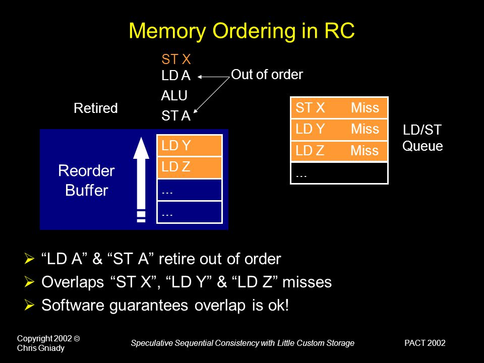 PACT 2002 Copyright 2002  Chris Gniady Speculative Sequential Consistency with Little Custom Storage Speculative Retirement ST X ST A LD A ALU SC++: Hardware Relaxes Memory Order [ISCA'99]  Speculatively retires instructions in hardware  Rolls back when coherence messages hit in history Reorder Buffer LD Y LD Z...