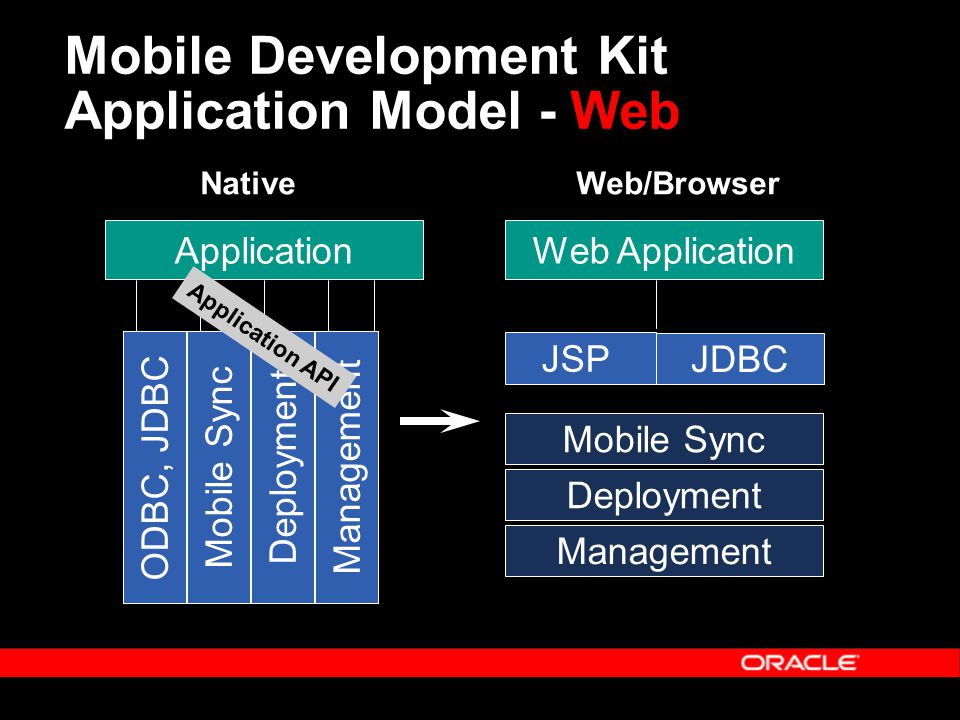 Mobile Development Kit Application Model - Web ODBC, JDBCMobile SyncDeploymentManagement Application JSP JDBC Mobile Sync Deployment Management Web Ap