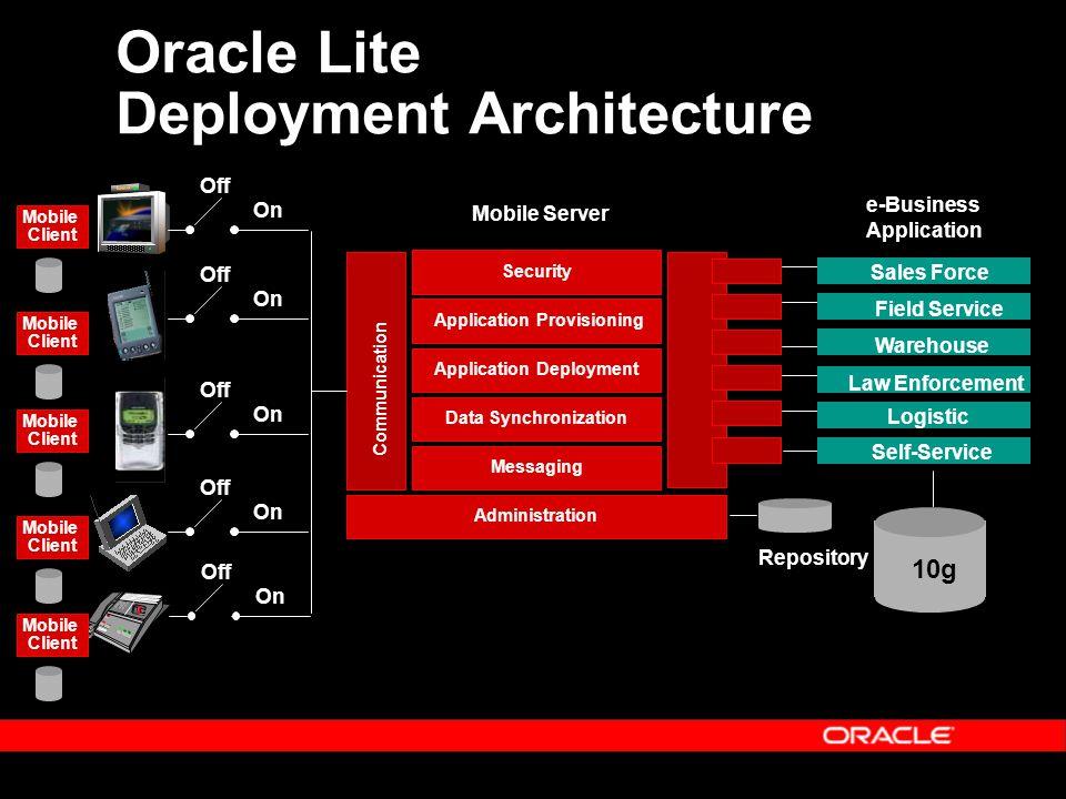Oracle Lite Mobile Development Kit  Three Programming Models 1.