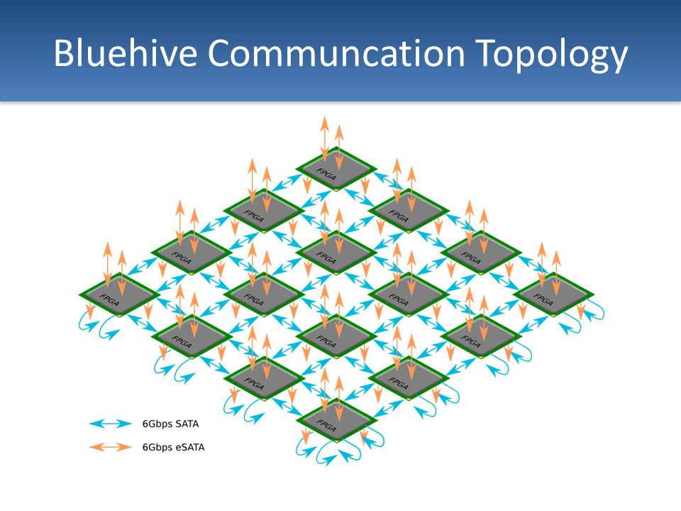 Bluehive Communcation Topology