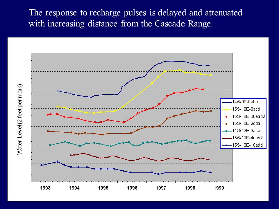 1993199419951996199719981999 The response to recharge pulses is delayed and attenuated with increasing distance from the Cascade Range.
