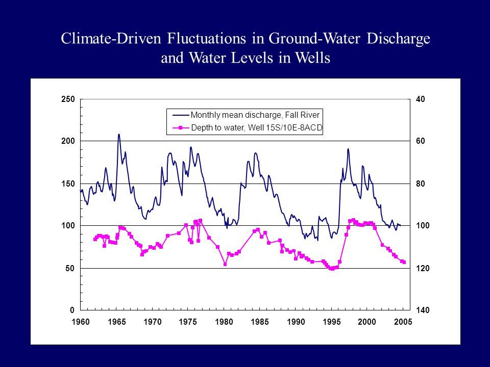 SW and GW trends Climate-Driven Fluctuations in Ground-Water Discharge and Water Levels in Wells Fall River Discharge (CFS) Depth to Water in Well (Feet) 0 50 100 150 200 250 1960196519701975198019851990199520002005 40 60 80 100 120 140 Monthly mean discharge, Fall River Depth to water, Well 15S/10E-8ACD
