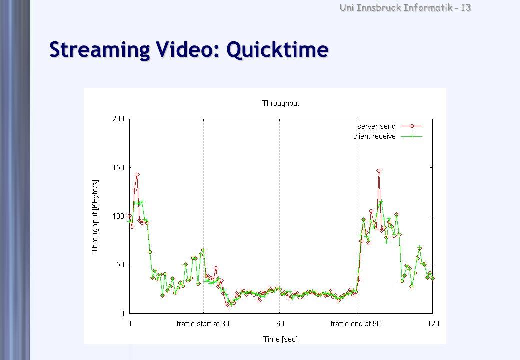 Uni Innsbruck Informatik - 13 Streaming Video: Quicktime