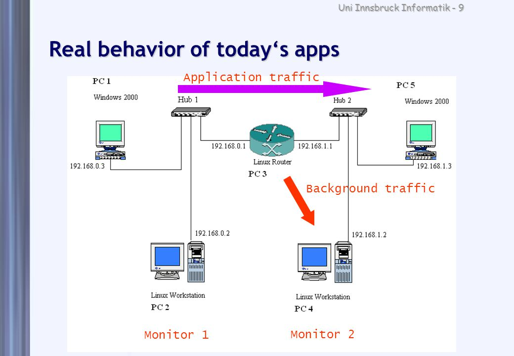 Uni Innsbruck Informatik - 9 Real behavior of today's apps Application traffic Background traffic Monitor 1 Monitor 2