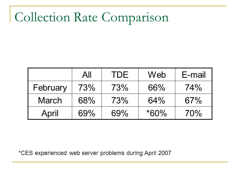 Collection Rate Comparison AllTDEWebE-mail February73% 66%74% March68%73%64%67% April69% *60%70% *CES experienced web server problems during April 2007