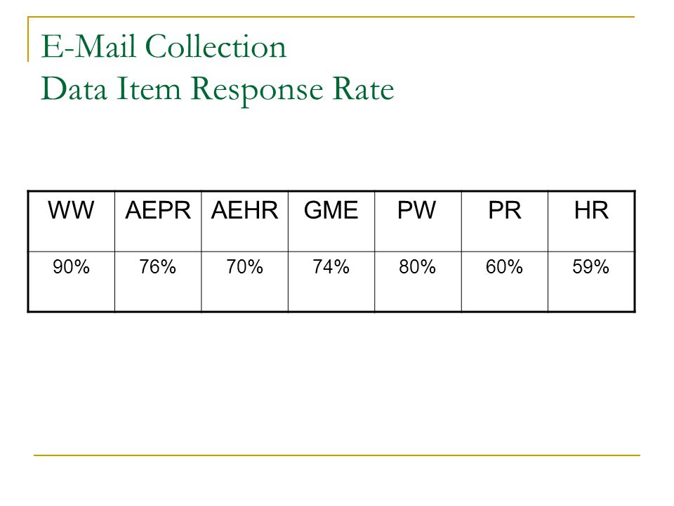 E-Mail Collection Data Item Response Rate WWAEPRAEHRGMEPWPRHR 90%76%70%74%80%60%59%