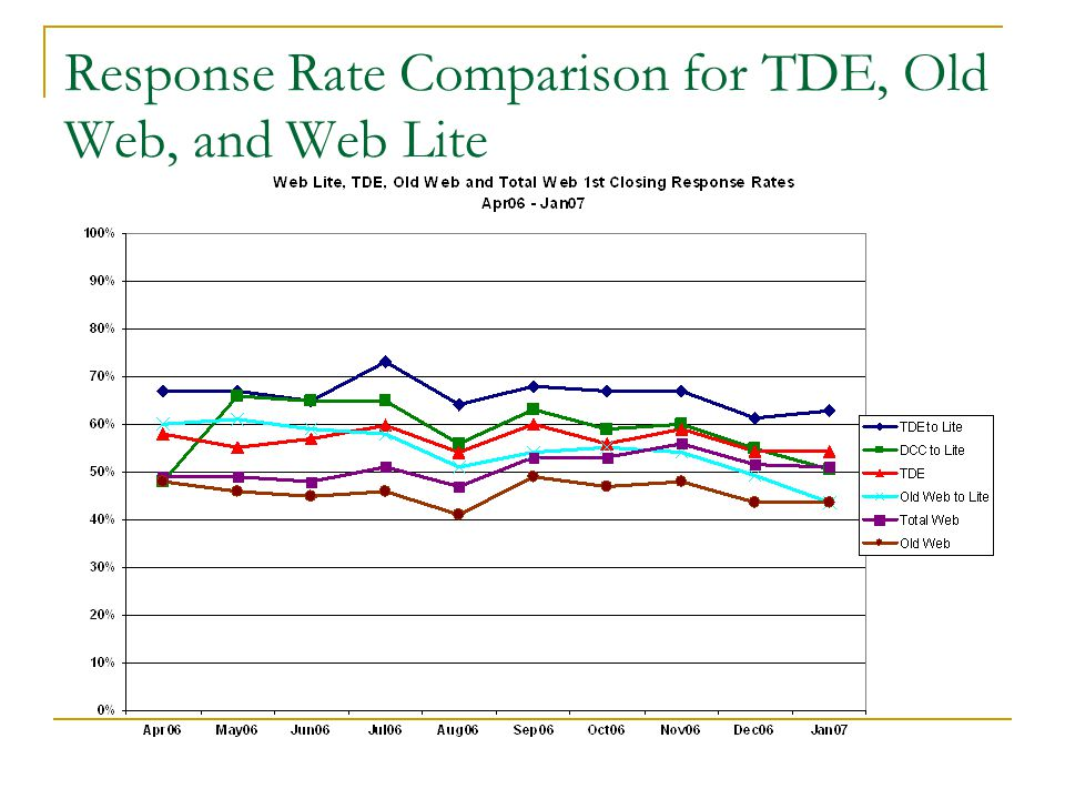Response Rate Comparison for TDE, Old Web, and Web Lite