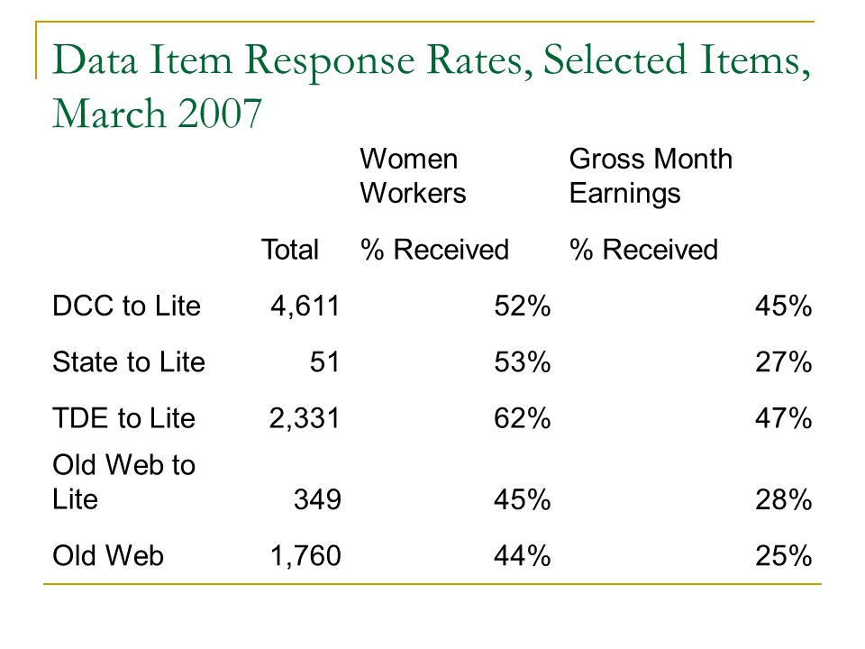 Data Item Response Rates, Selected Items, March 2007 Women Workers Gross Month Earnings Total% Received DCC to Lite4,61152%45% State to Lite5153%27% TDE to Lite2,33162%47% Old Web to Lite34945%28% Old Web1,76044%25%