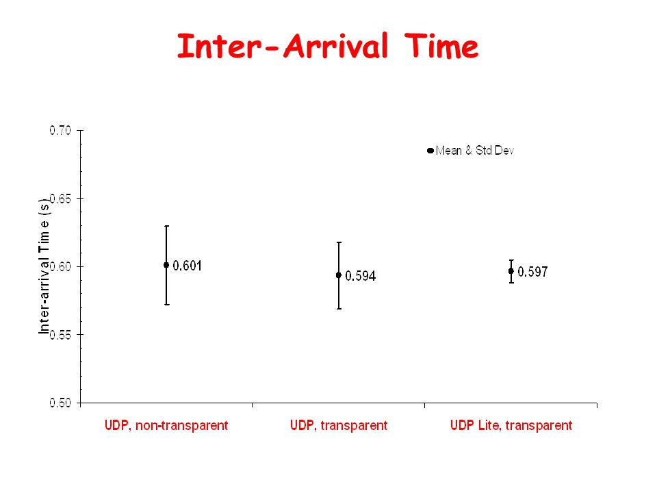 Inter-Arrival Time