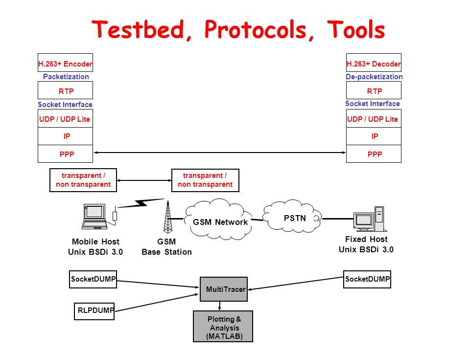 Testbed, Protocols, Tools MultiTracer SocketDUMP RLPDUMP Plotting & Analysis (MATLAB) UDP / UDP Lite Socket Interface H.263+ Encoder RTP IP PPP Packet