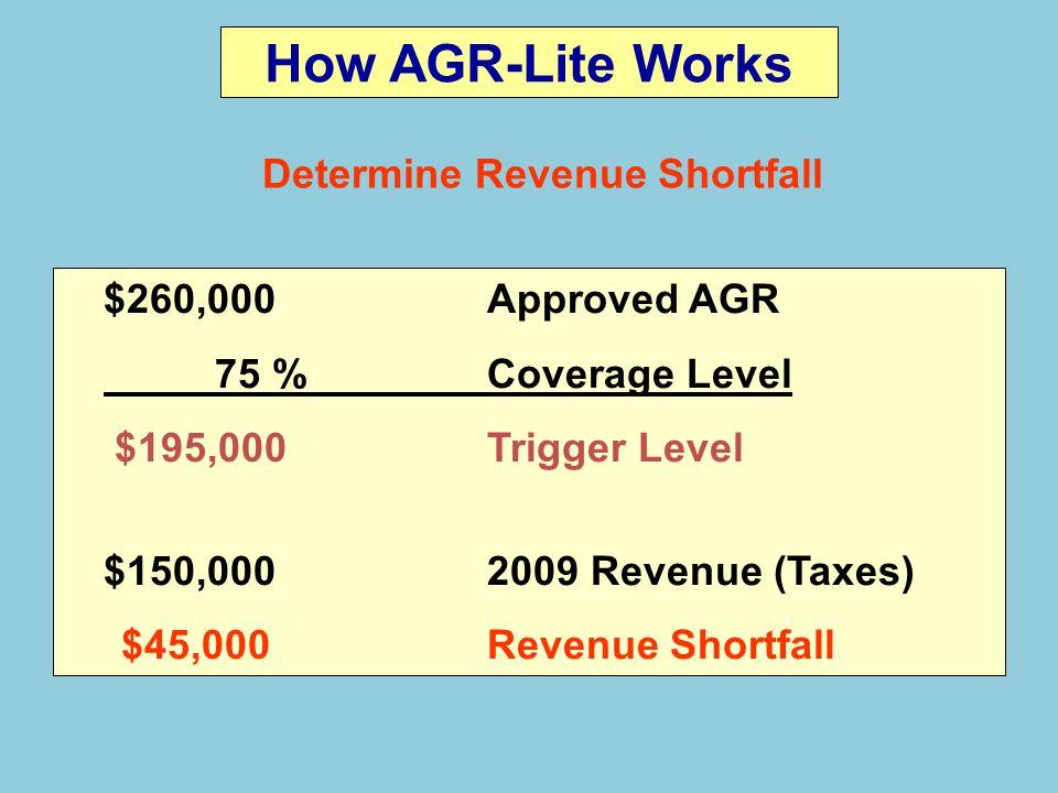 Determine Revenue Shortfall $260,000Approved AGR 75 %Coverage Level $195,000Trigger Level $150,0002009 Revenue (Taxes) $45,000Revenue Shortfall How AGR-Lite Works