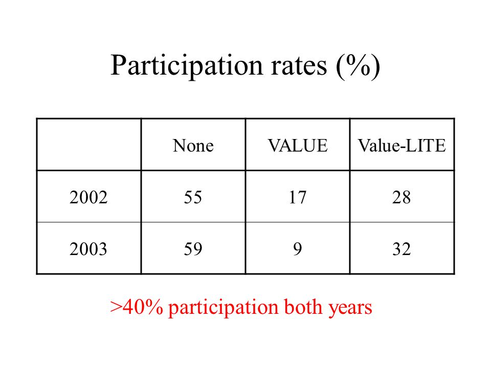 Participation rates (%) NoneVALUEValue-LITE 2002551728 200359932 >40% participation both years