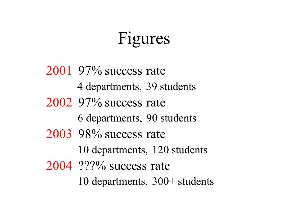 Figures 2001 97% success rate 4 departments, 39 students 2002 97% success rate 6 departments, 90 students 2003 98% success rate 10 departments, 120 students 2004 % success rate 10 departments, 300+ students