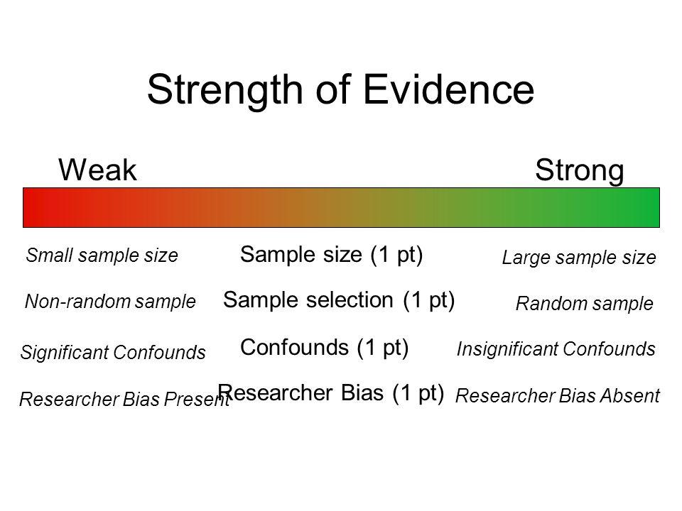Strength of Evidence Weak Strong Sample size (1 pt) Small sample size Large sample size Sample selection (1 pt) Non-random sample Random sample Confou