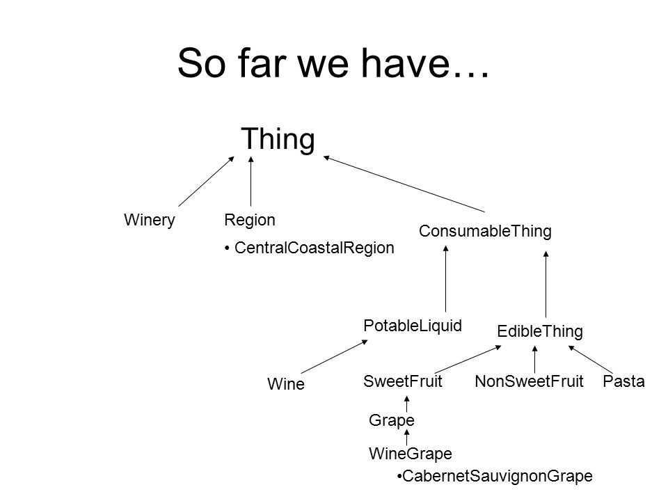 So far we have… Thing WineryRegion ConsumableThing PotableLiquid EdibleThing SweetFruitNonSweetFruitPasta Grape WineGrape CabernetSauvignonGrape CentralCoastalRegion Wine