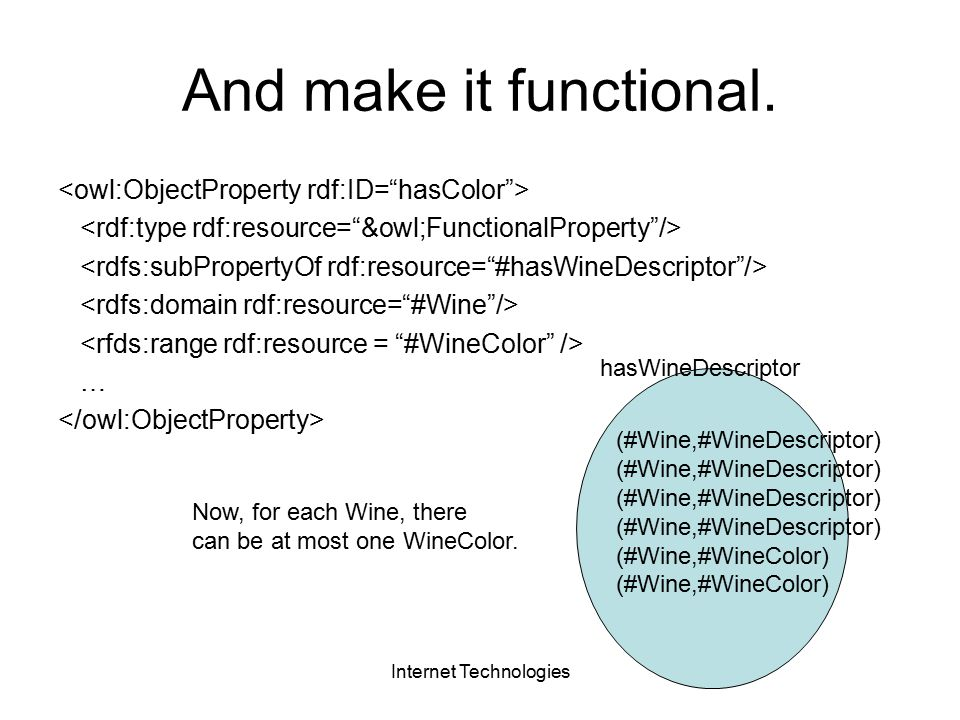 Internet Technologies And make it functional.