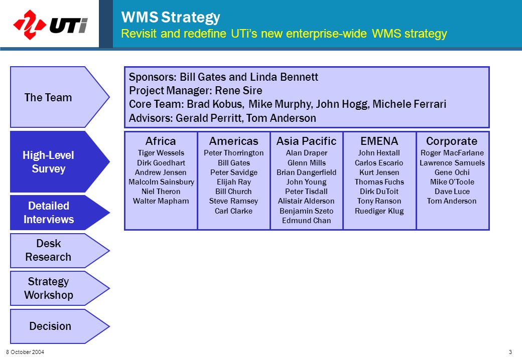 8 October 20043 WMS Strategy Revisit and redefine UTi's new enterprise-wide WMS strategy High-Level Survey Detailed Interviews Desk Research Strategy Workshop Decision The Team Sponsors: Bill Gates and Linda Bennett Project Manager: Rene Sire Core Team: Brad Kobus, Mike Murphy, John Hogg, Michele Ferrari Advisors: Gerald Perritt, Tom Anderson Africa Tiger Wessels Dirk Goedhart Andrew Jensen Malcolm Sainsbury Niel Theron Walter Mapham Americas Peter Thorrington Bill Gates Peter Savidge Elijah Ray Bill Church Steve Ramsey Carl Clarke Asia Pacific Alan Draper Glenn Mills Brian Dangerfield John Young Peter Tisdall Alistair Alderson Benjamin Szeto Edmund Chan EMENA John Hextall Carlos Escario Kurt Jensen Thomas Fuchs Dirk DuToit Tony Ranson Ruediger Klug Corporate Roger MacFarlane Lawrence Samuels Gene Ochi Mike O'Toole Dave Luce Tom Anderson