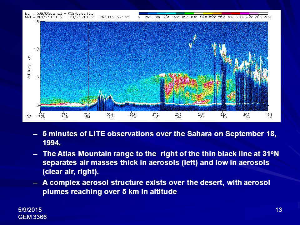 5/9/2015 GEM 3366 13 –5 minutes of LITE observations over the Sahara on September 18, 1994. –The Atlas Mountain range to the right of the thin black l