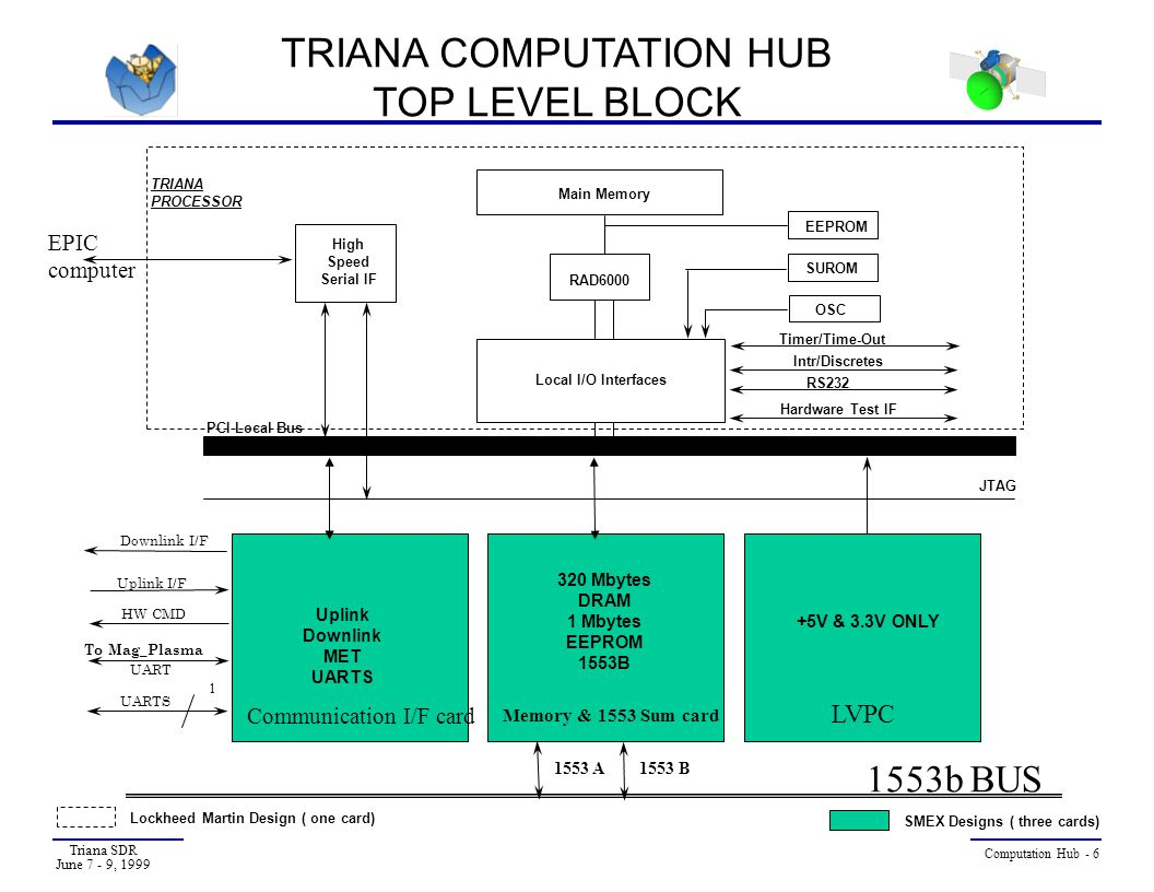 Triana SDR June 7 - 9, 1999 Computation Hub - 7 TRIANA COMPUTATION HUB FUNCTIONAL REQUIREMENTS (1) Transponder interface for telemetry and command links  CCSDS COP-1 uplink command decoding 2 Kbps  CCSDS downlink telemetry encoding Hardware generation of CCSDS telemetry fill frames Spacecraft clock, time distribution, and synchronization EPIC Science data collection over high speed serial interface  5 Mbps (max.) data rate  RS-422 electrical interface Bulk telemetry data storage with EDAC  256 Mbytes science data + 64 Mbytes EDAC = 320 Mbytes total