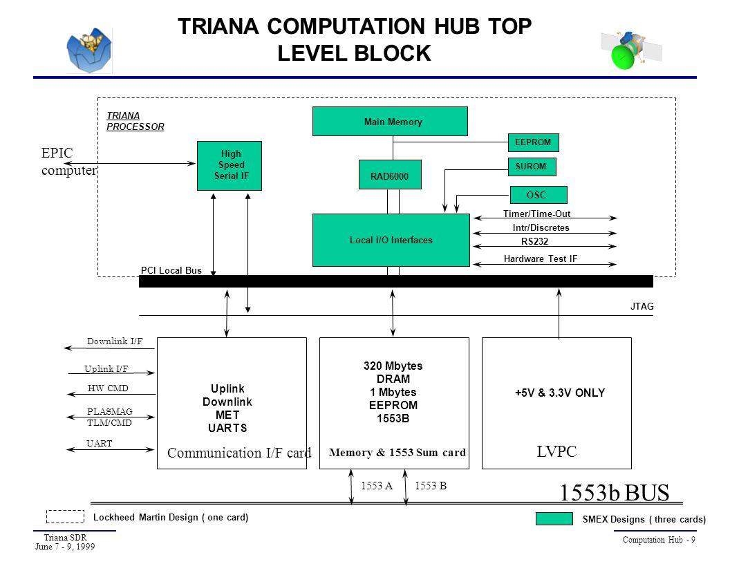Triana SDR June 7 - 9, 1999 Computation Hub - 20 COMMUNICATION INTERFACE TOP- LEVEL BLOCK DIAGRAM PCI_TARGET LOC_ADDRESS LOC_DATA MET_UARTS CONTROLLER HW WATCHDOG PULSE 1 HZ 8PM_DAT_IN UDATA 8 PLASMAG_SERIAL SER_CHANNEL UART UART_SEL, CNTRL TO BACKPLANE MET 8 MHZ UART IF PM_UART DOWN CONTROLLER 16 MHZ CMD IF 8X4KX9 DN_FIFO 32 UP_FIFO 8 UP_WR DN_WR DN_DAT UP_DAT TELEMETRY OUT 8 MHZ 16 MHZ HW CMD DECODER 3 FPGAs ASIC FPGA UP CONTROLLER To Transponder Hardline to GSE RS422 PM_FIFO 4 k x9 FPGA RS 8 RD,WR,FLAG_STAT